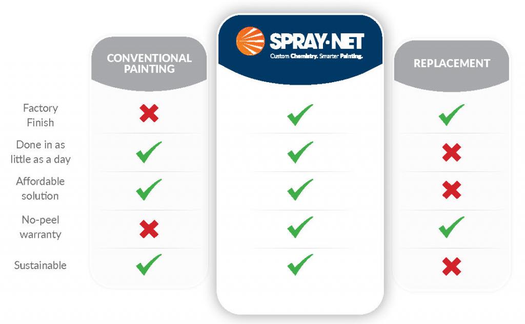 Compare Spray Net paint